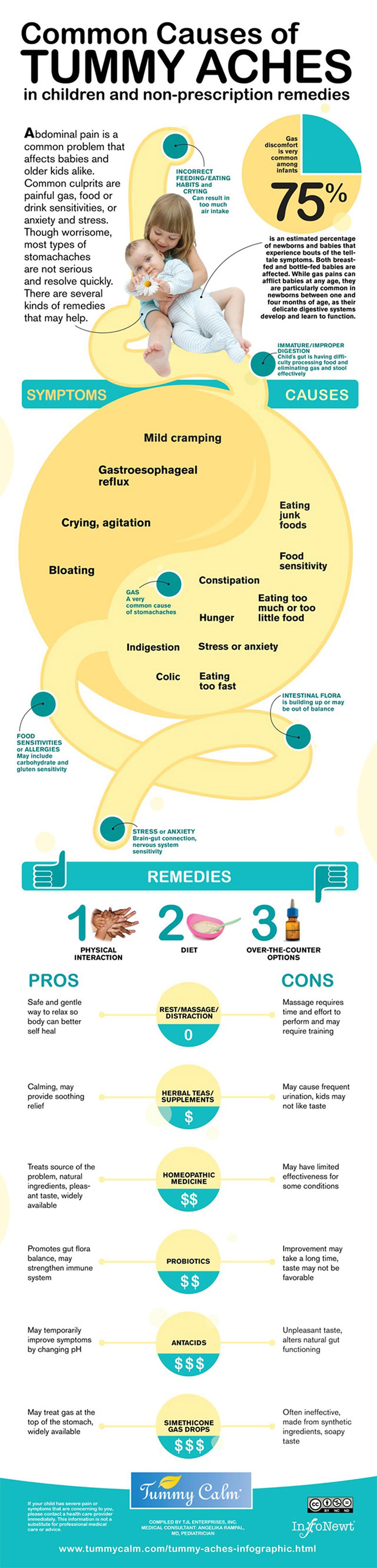 Causes of Tummy Aches in Children | Tummy Calm